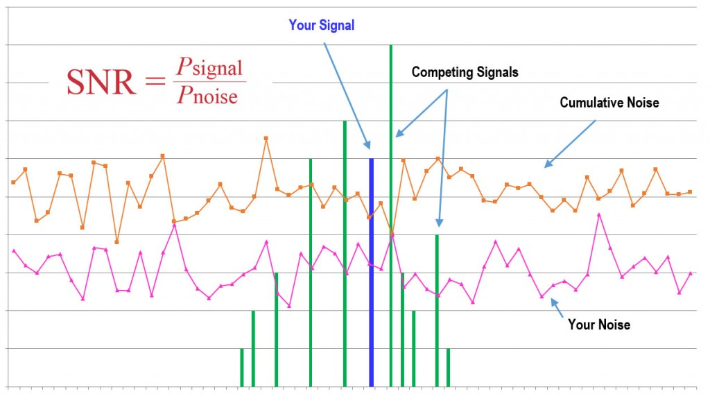 What is your personal Signal to Noise Ratio? by Eduardo Suastegui